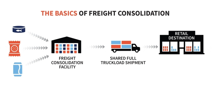 Consolidation Warehouse - Definition