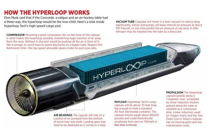 The Hyperloop - Definition