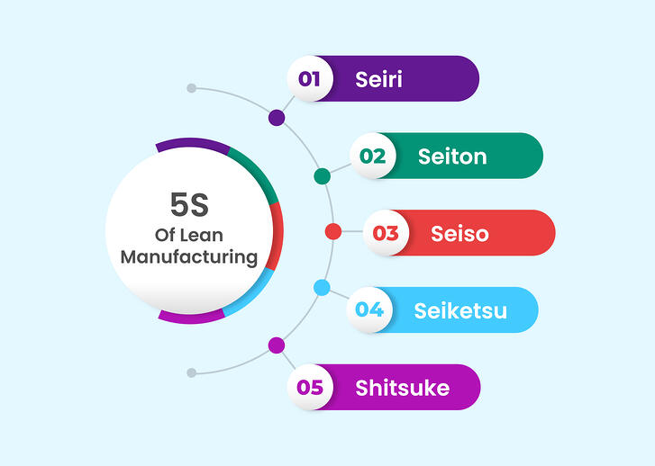 Lean Warehouse Management - The 5S Model