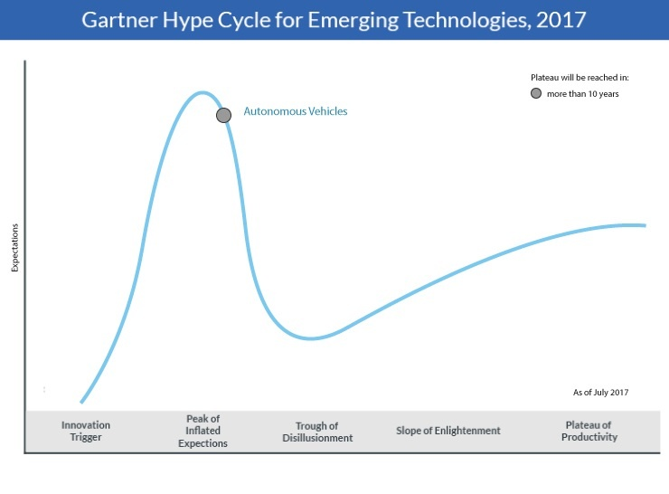 AGVs on Hype Cycle for Emerging Technologies 2017