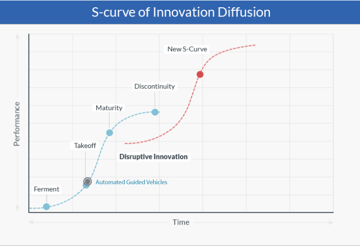 AGVs on S curve of Innovation Diffusion