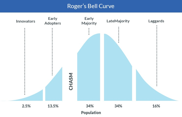 Roger's Bell Curve in context of warehouse digitalization