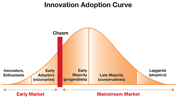Adoption_curve-1.png