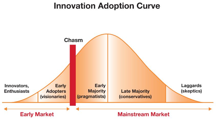 Logistics Technology Issues - Adoption Curve
