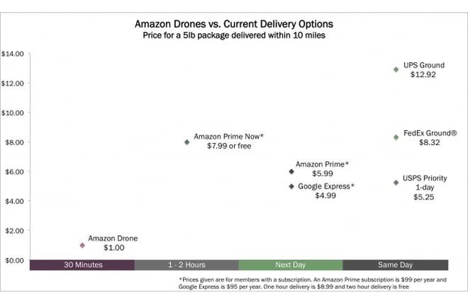 Drones - Amazon vs Current
