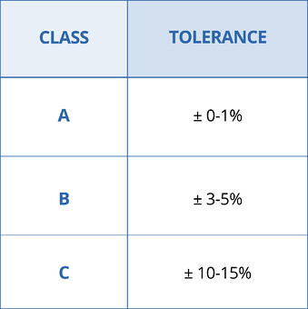 Cycle Counting Tolerance Table