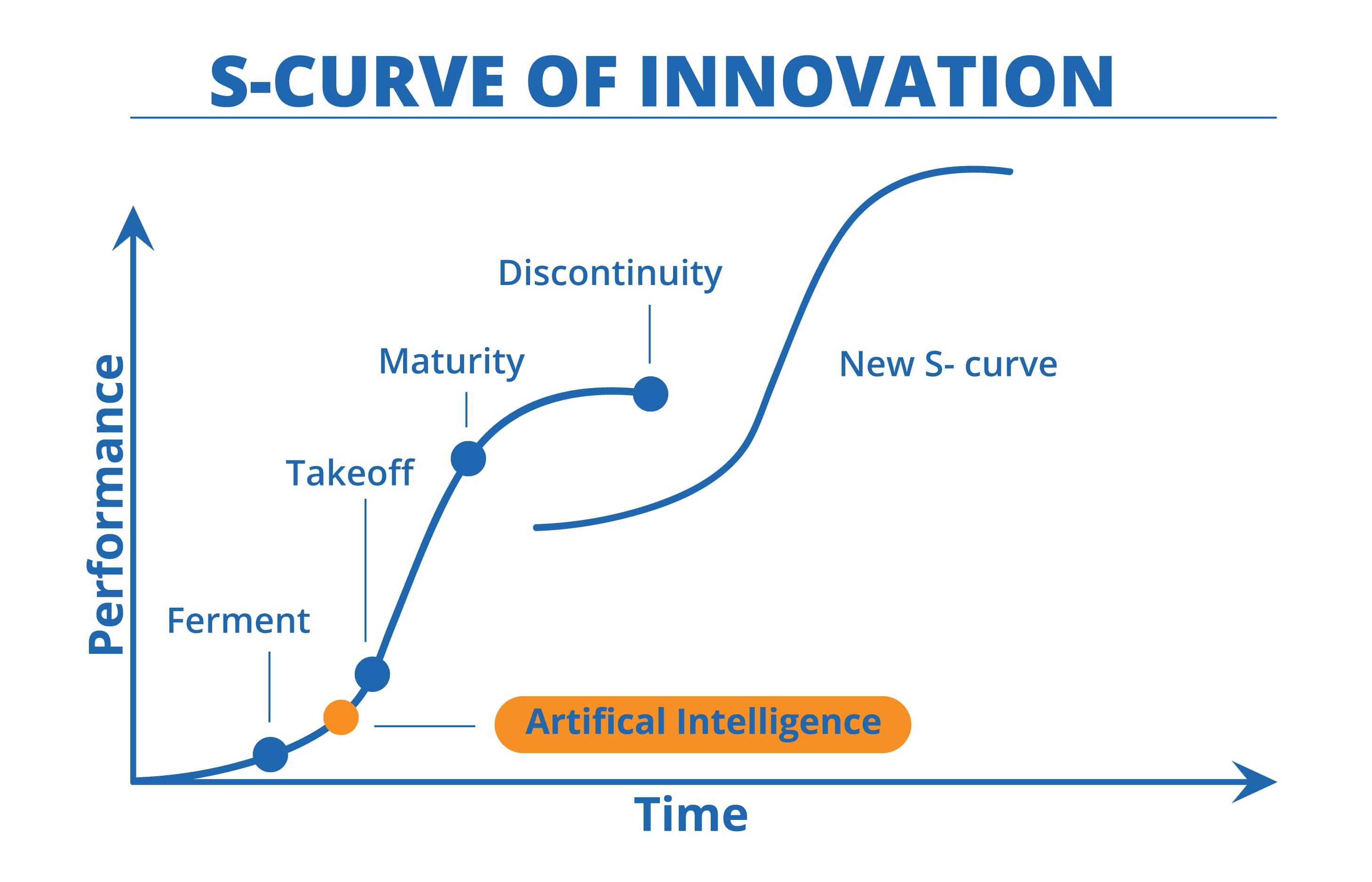 Artificial Intelligence (AI)  - S-Curve-min