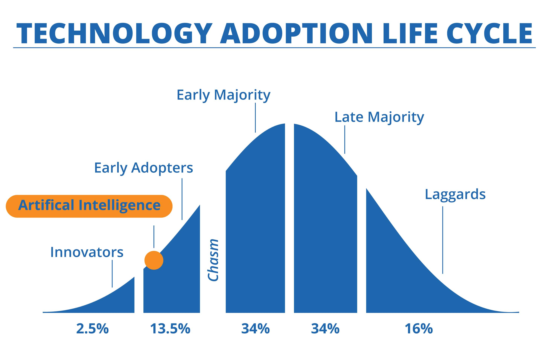 Artificial Intelligence (AI) - Technology Adoption Lifecycle-min