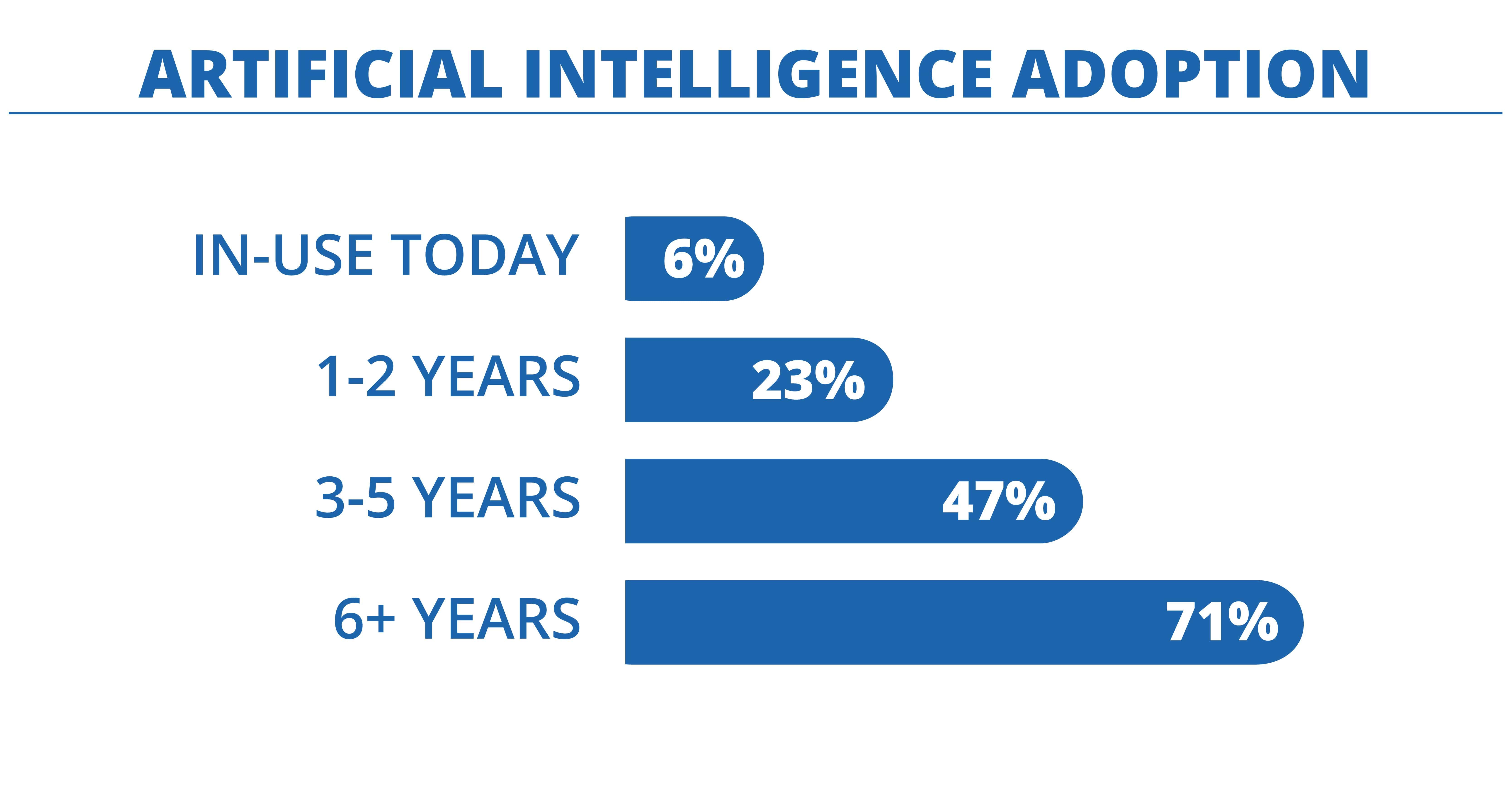 Artificial Intelligence (AI) Adoption-min