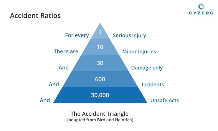 Accident Triangle for Warehouse Safety