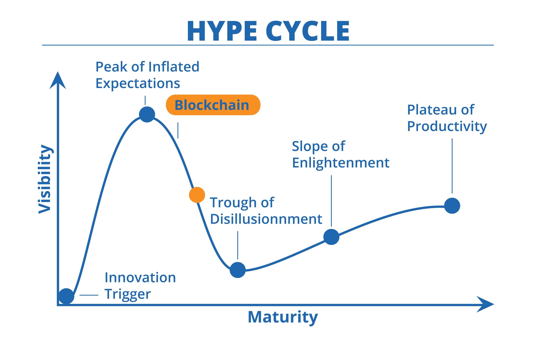 Blockchain Hype Cycle