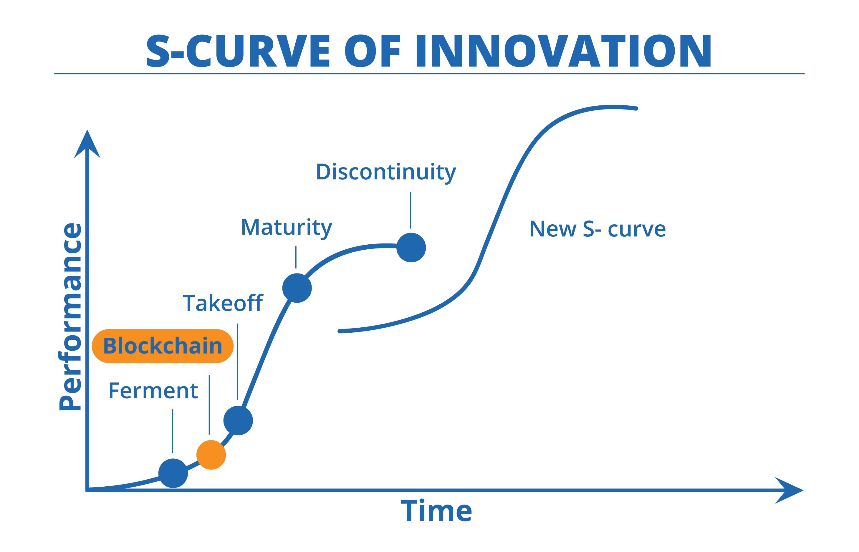 Blockchain - S-Curve of Innovation