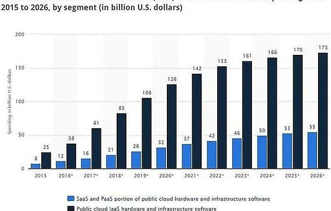 Cloud Logistics Technology -  IaaS