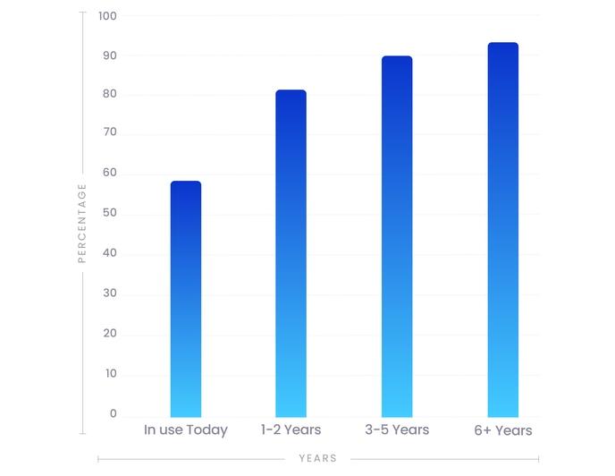 Cloud Logistics Technology - Adoption Rates
