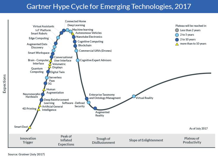 Gartner Hyle Cycle of Emerging Technologies 2017