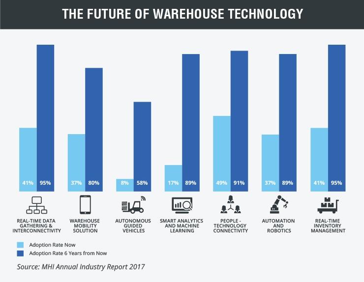 Warehouse digitalization in near future