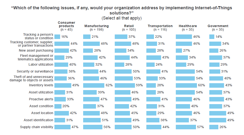 Forrester_Research_IoT.png