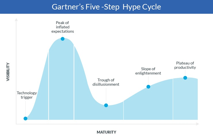 Gartner Hype Cycle-2.jpg