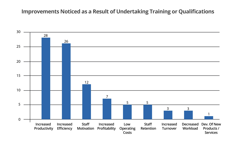 Warehouse Location - Training Improvements