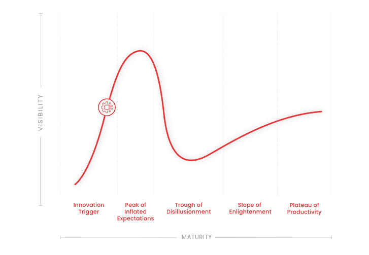 Hype Cycle - AI