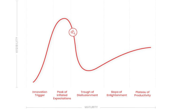 Hype Cycle - BI and PA