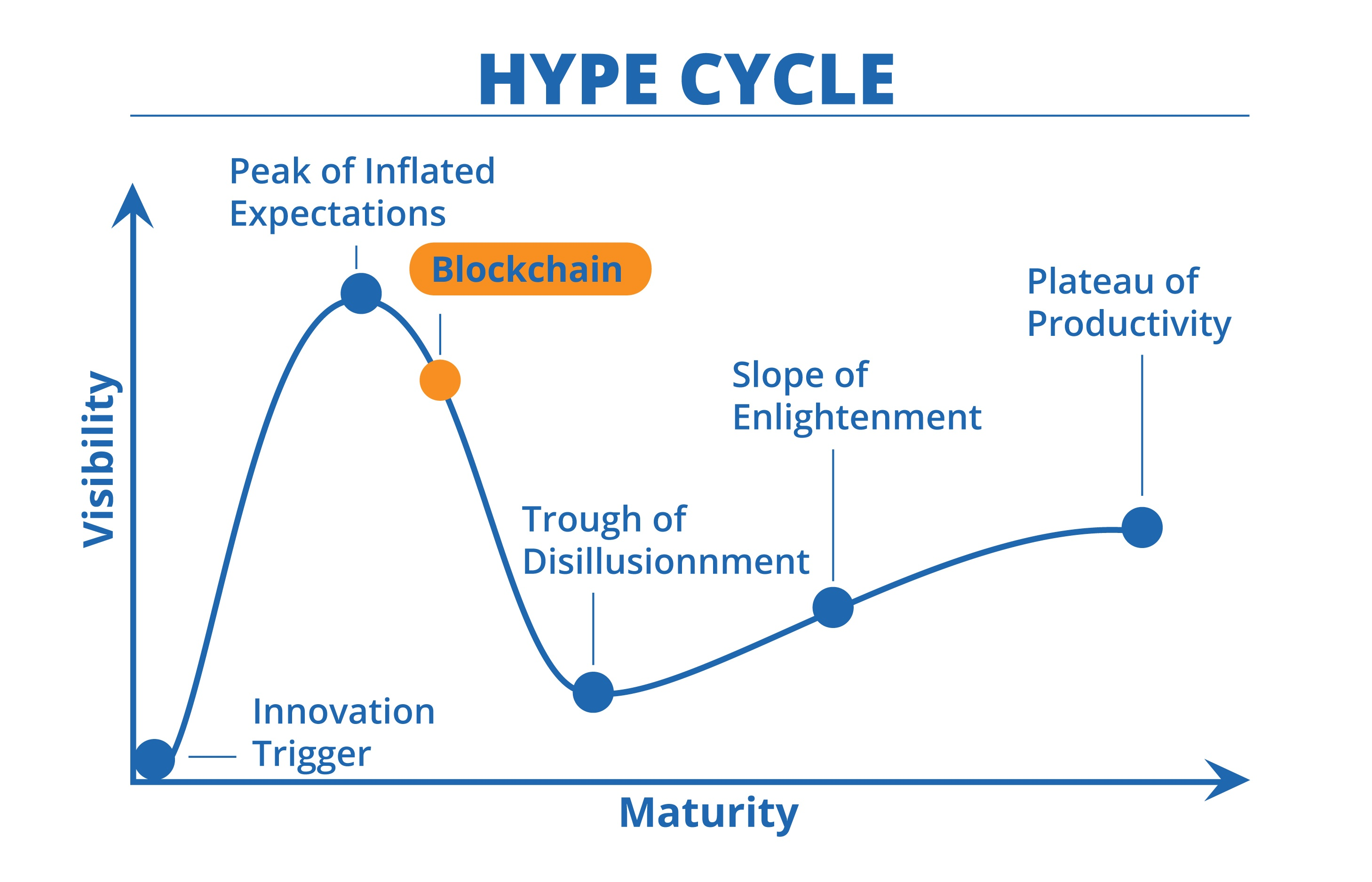 Hype Cycle Blockchain