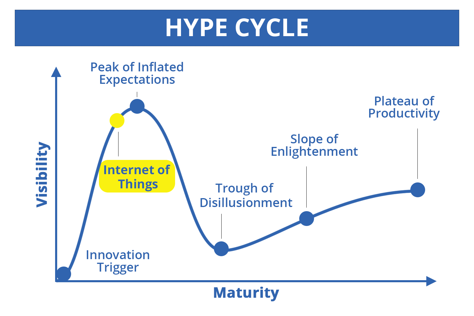 Hype Cycle - IoT