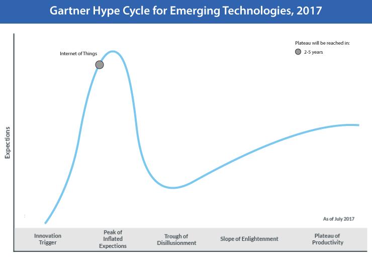 Gartner Hype Cycle 2017 for IoT