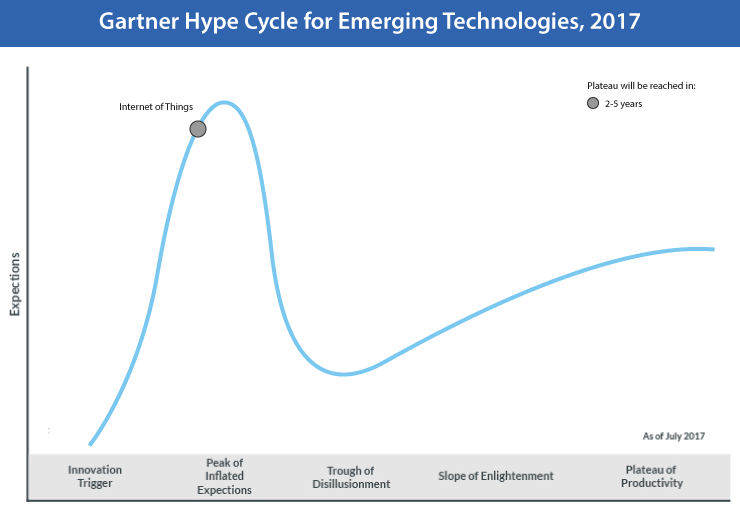 Hype Cycle for IoT in the Warehouse