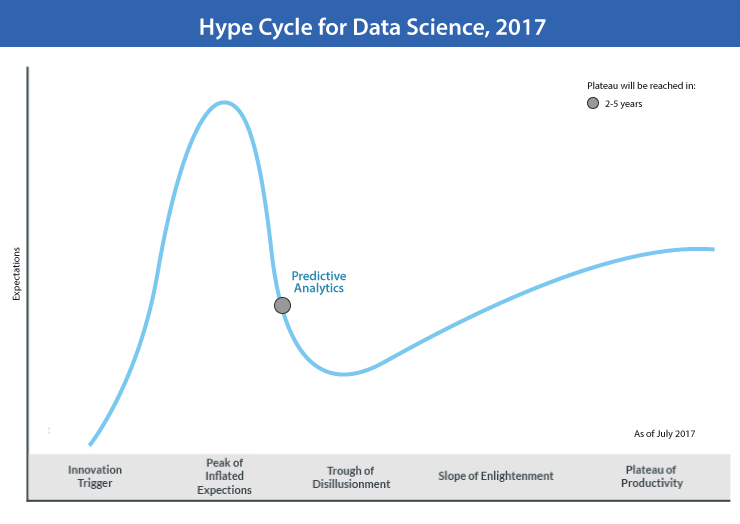 Predictive Analytics in Warehouse Hype Cycle of Data Sciences 2017