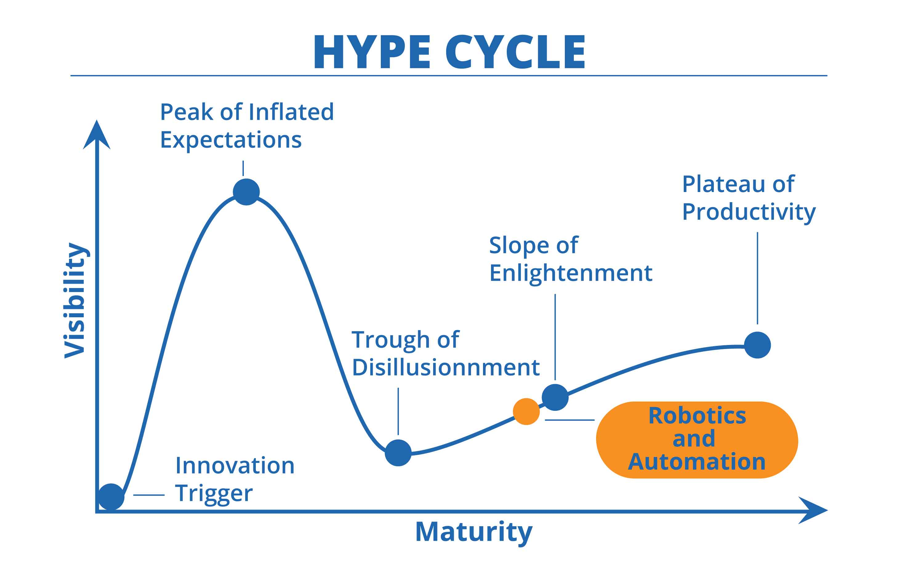 Hype-Cycle-Robotics-and-Automation