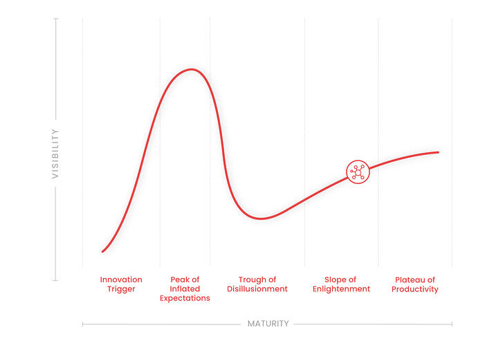 Internet of Things - Hype Cycle