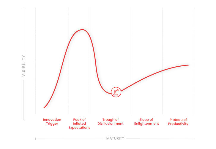 Robotics and Automation - Hype Cycle