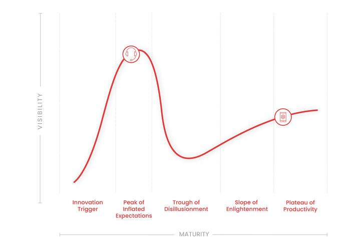 HypeCycle-MW