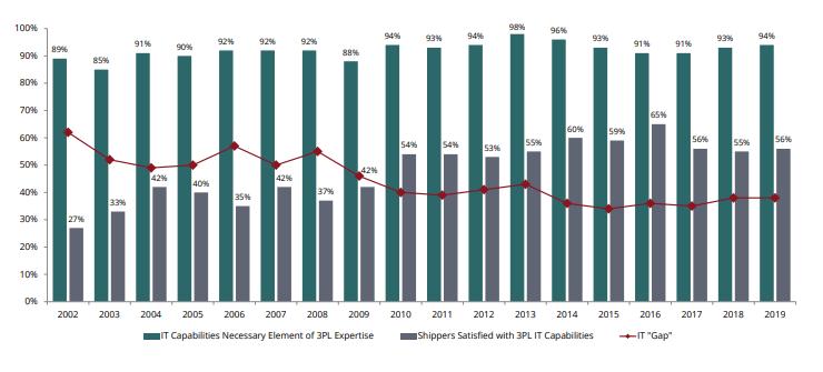 Satisfaction vs IT Capabilities Gap | Cloud Logistics Technology