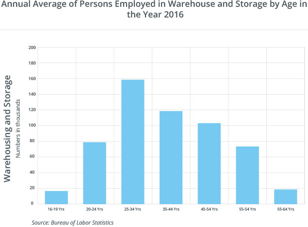 Employment by Age of Warehouse Workers