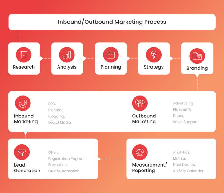 Logistics - Inbound/Outbound Marketing Process