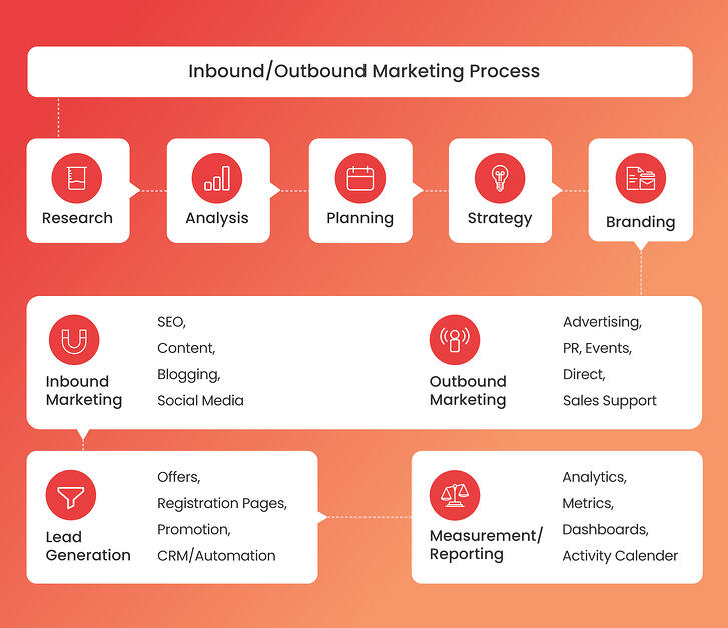 Inbound-OutBound-200106