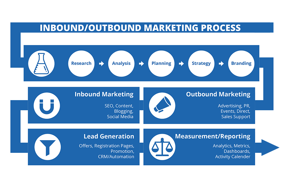 Inbound-Outbound-Marketing-Process