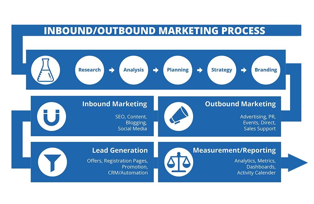 Inbound-Outbound-Marketing-Process