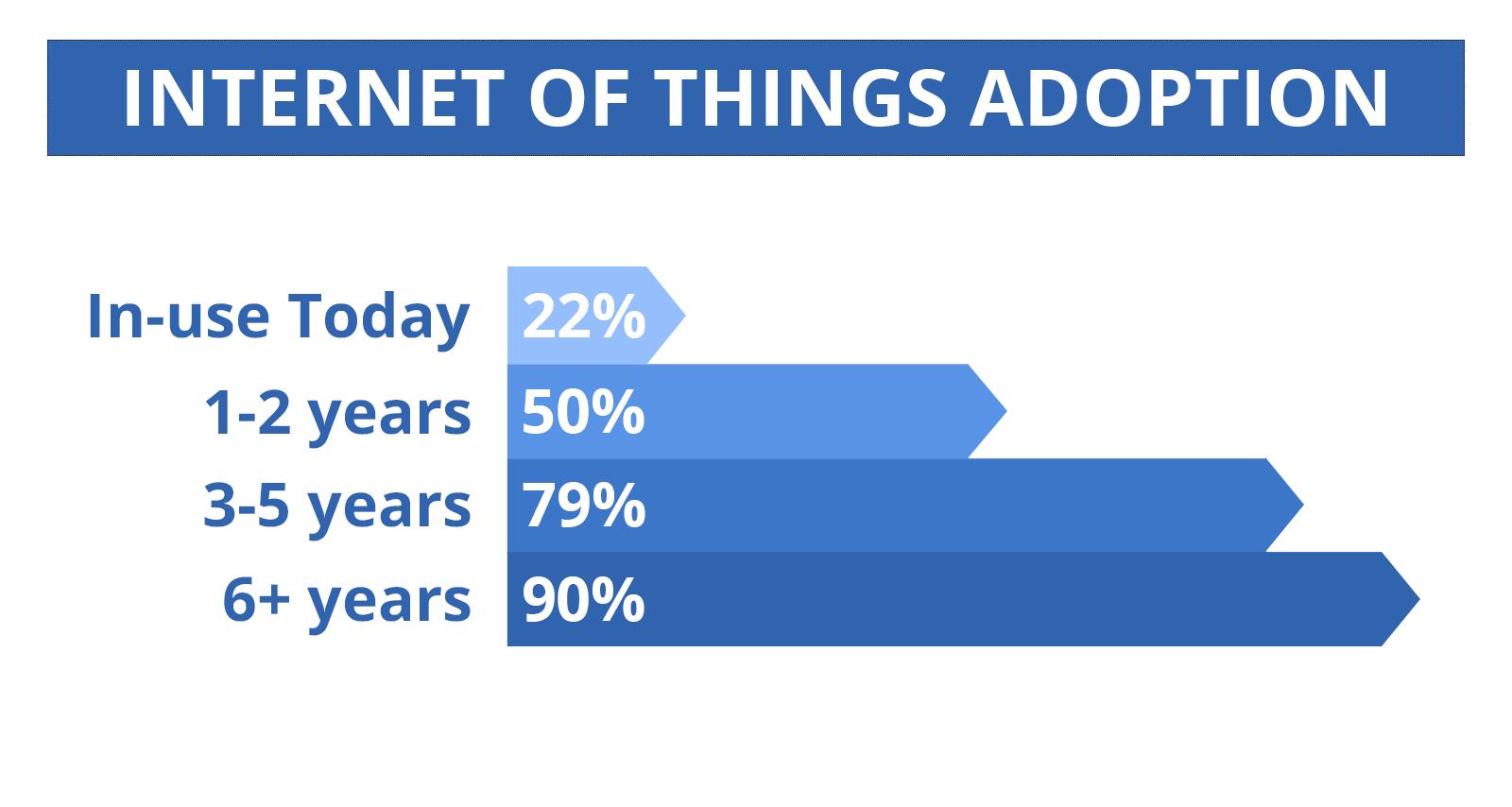 IoT Adoption