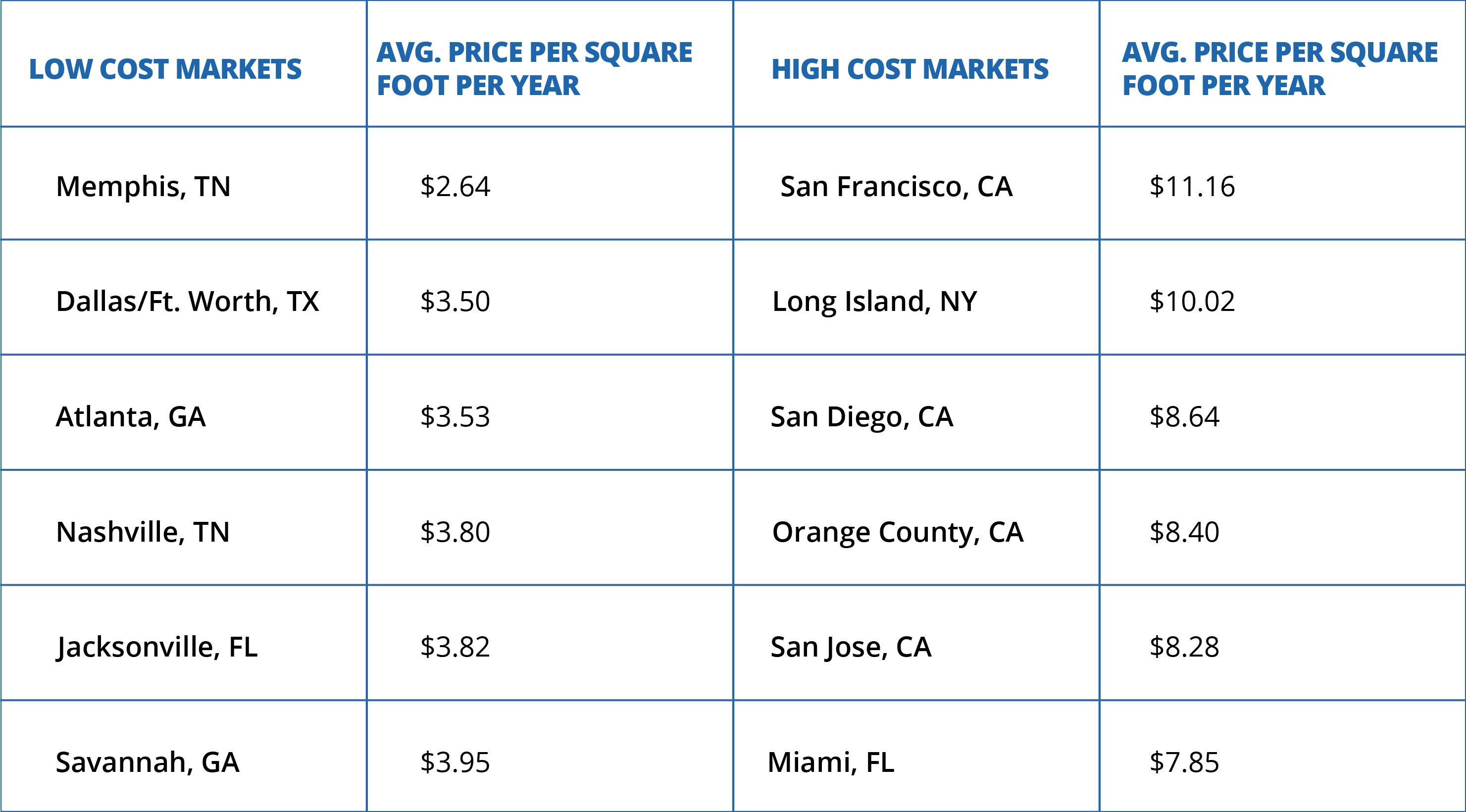 Warehouse Location - Market Costs
