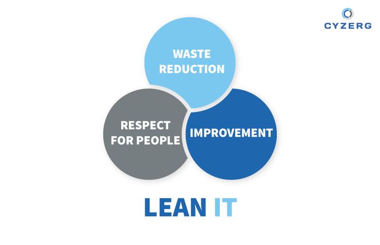 Principles of Lean Warehouse Management