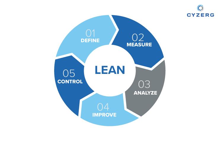 Lean Principles in Warehousing