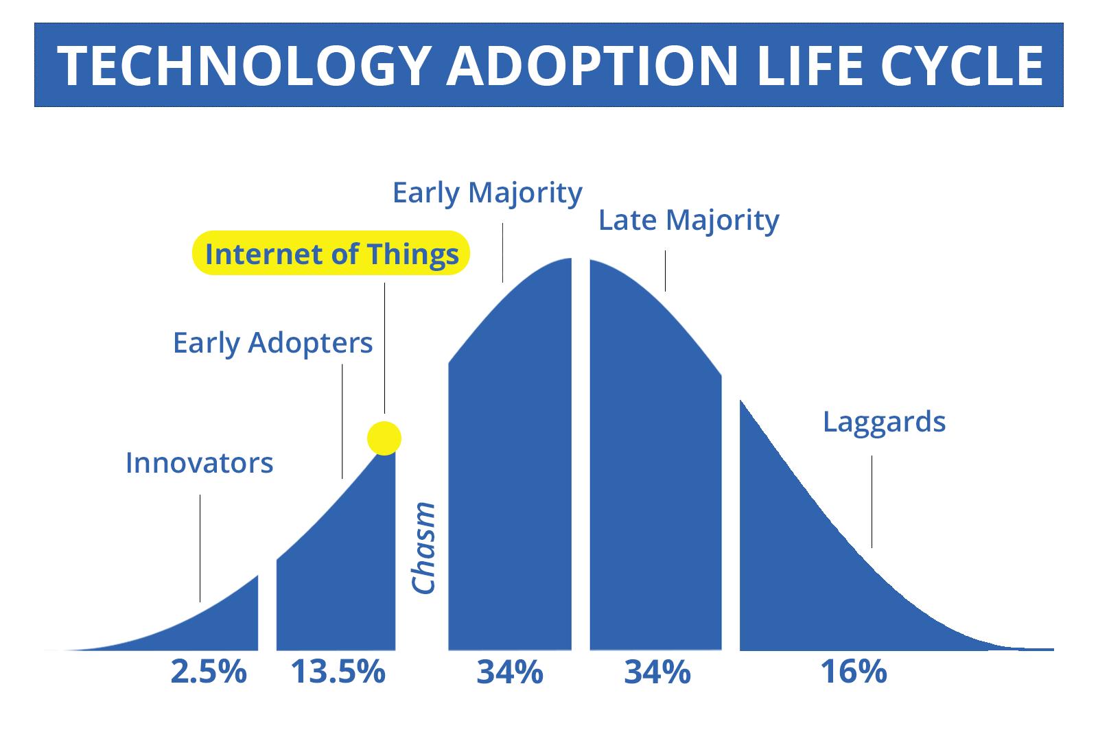 Life Cycle - IoT