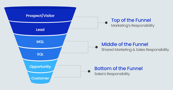 Marketing&SalesFunnel