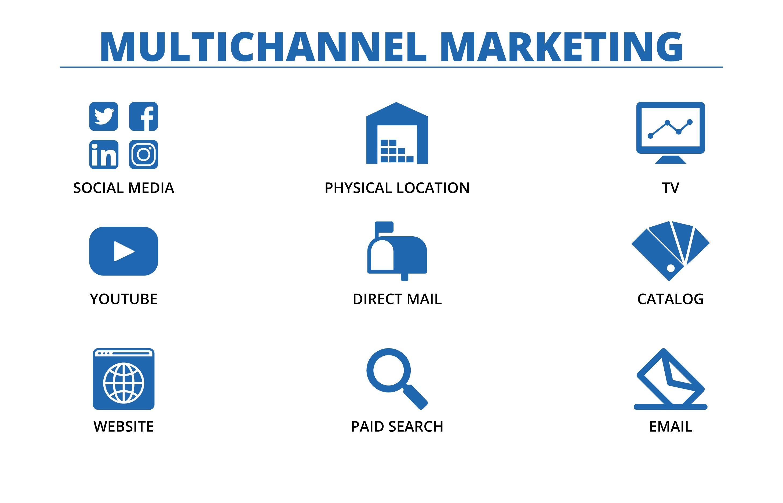 Multichannel Marketing - Logistics Marketing Plan