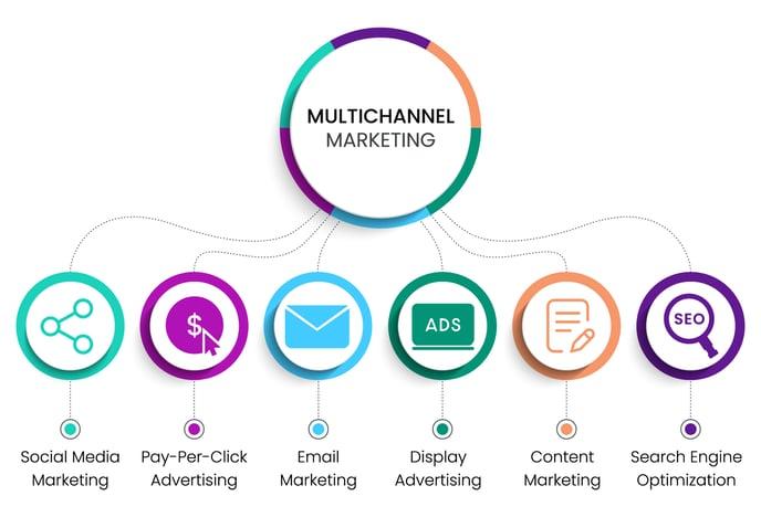 Logistics Marketing Plan - Multichannel Marketing