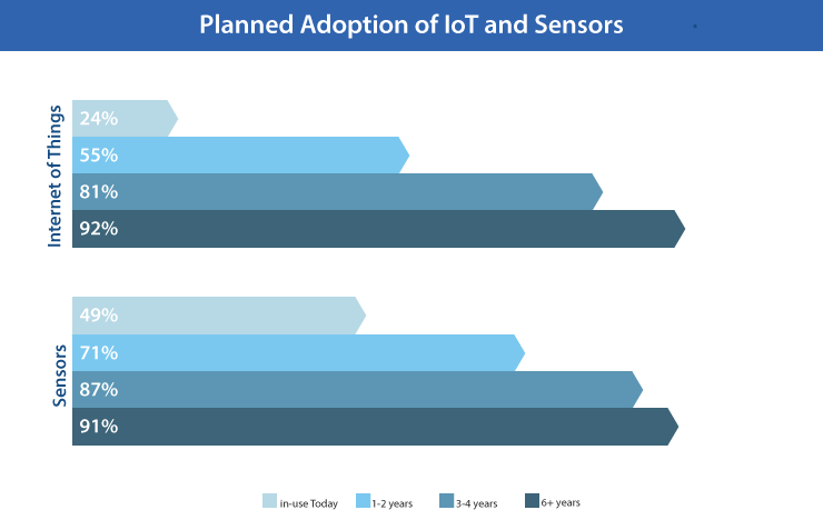 Planned Adoption Rates for IoT and Sensors
