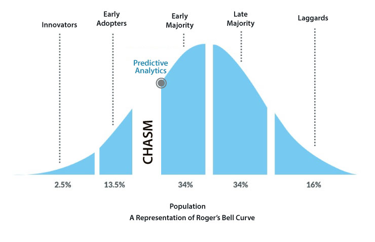 Predictive Analytics in Warehouse Adoption Curve